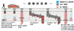 橋梁用排水管損傷イメージ
