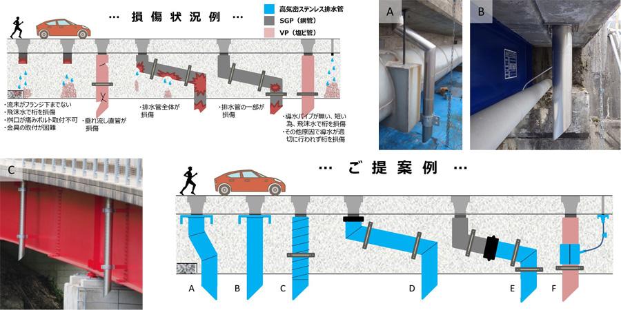 橋梁用排水管 補修 説明