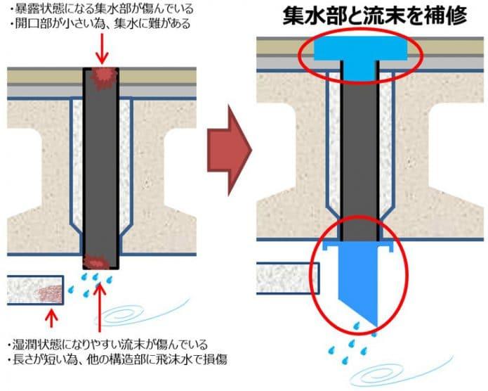 プレテンホロー 排水補修例
