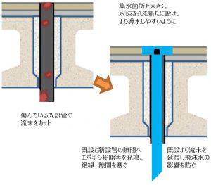 橋梁用排水桝でプレテンホローの既設管内へ使用イメージ