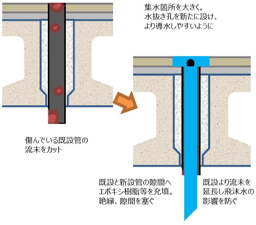 プレテンホロー 排水補修例 図