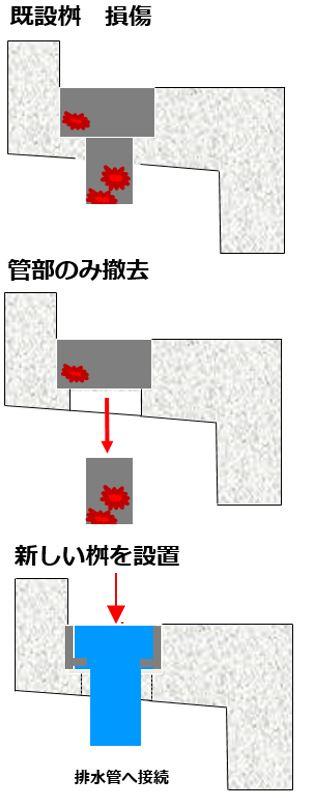 橋梁排水桝 補修 事例