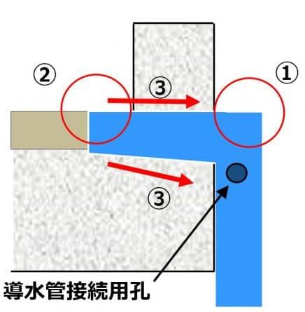 橋梁用排水桝 地覆貫通管 事例