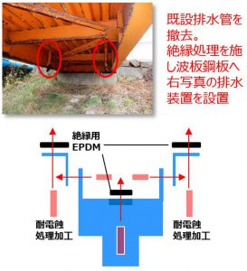 橋梁Uリブ下面へ吊り下げ排水装置イメージ