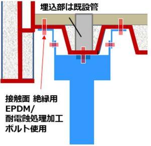 橋梁Uリブ下面へ吊り下げ排水装置イメージ図