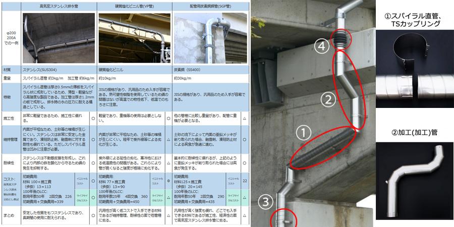 橋梁用排水装置の比較表等