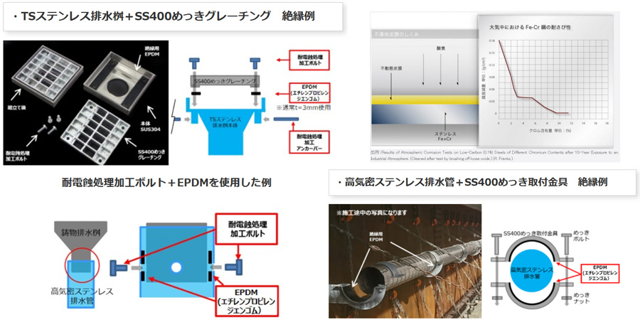 橋梁用排水装置 比較表 画像