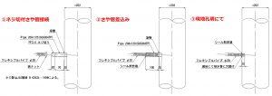 高気密ステンレス排水管へフレキ接続用さや管取付例