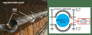 SUS排水管とめっき金具の絶縁例