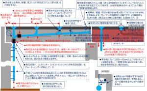 橋梁排水装置の各種ご提案イメージ