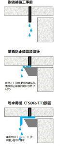 橋梁排水 補修説明図 TSDR-TT